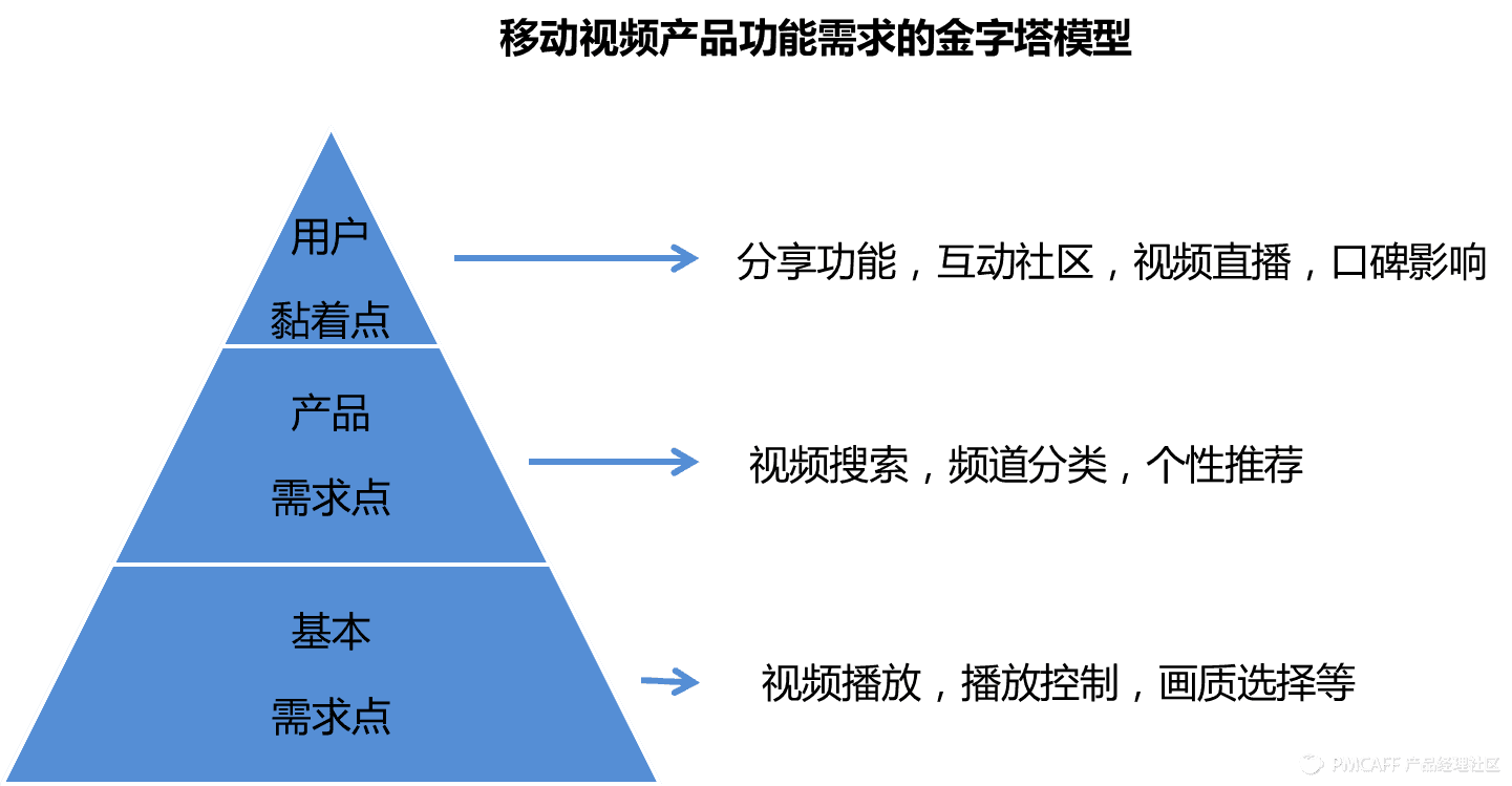 金字塔模型.png