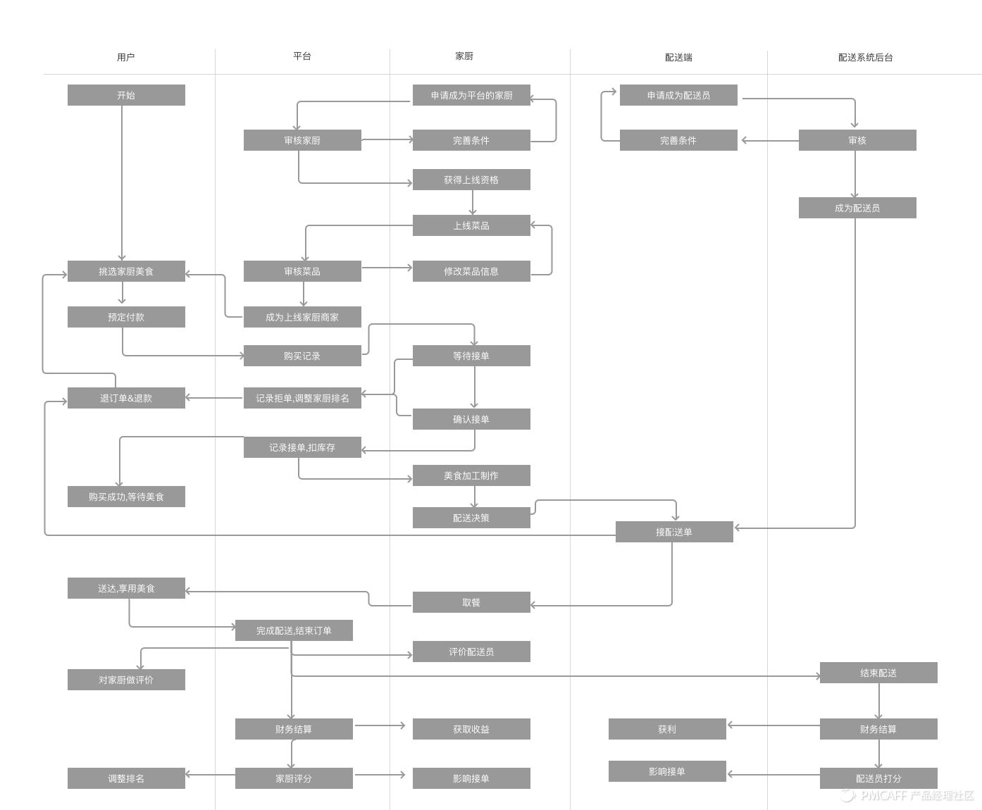 业务流程图.png