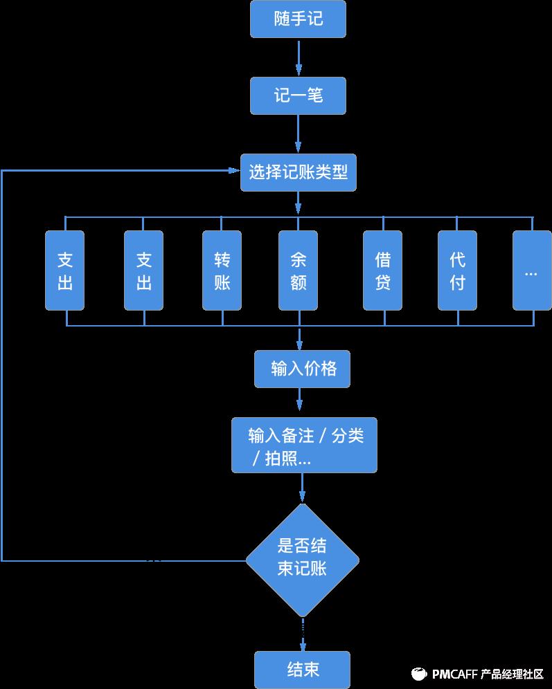 随手记产品流程图.png