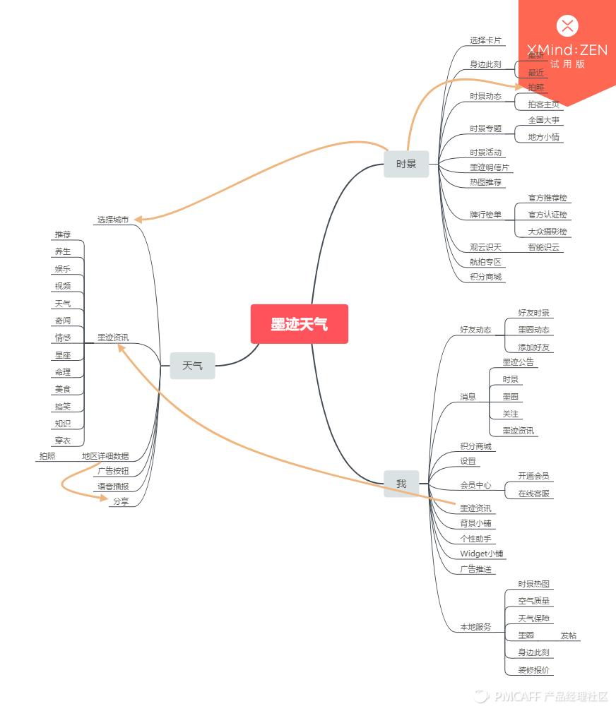 墨迹天气产品结构图.png