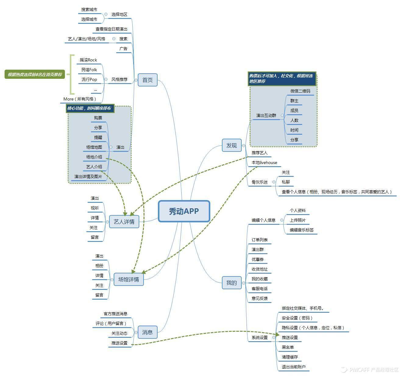 秀动APP产品结构图.jpg