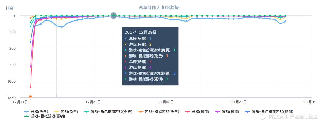 2、恋与制作人榜单趋势.png