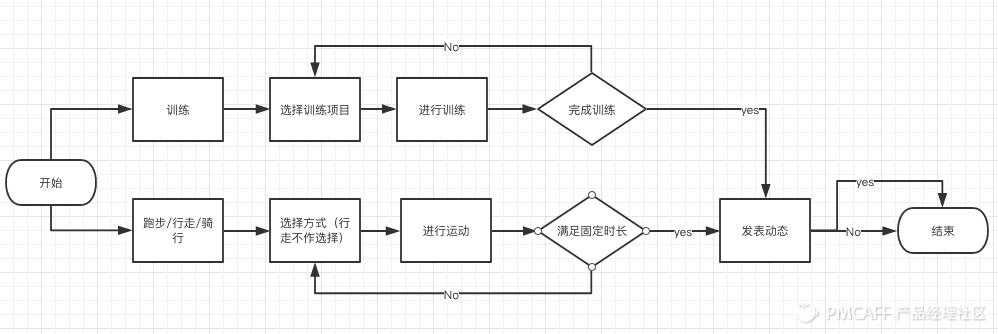 keep流程图.png