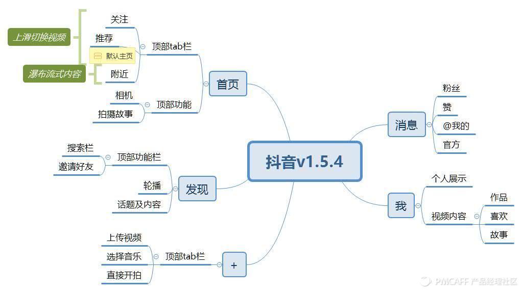 抖音v1.5.4.jpg