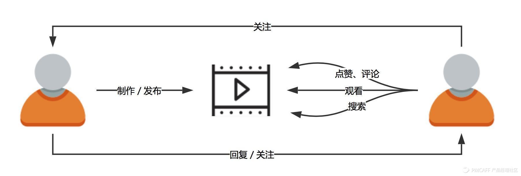 抖音核心业务逻辑.jpg