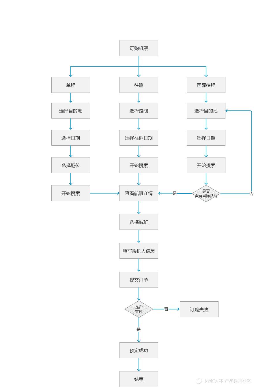 途牛订购机票流程图.png