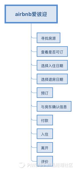 airbnb爱彼迎-流程图.png