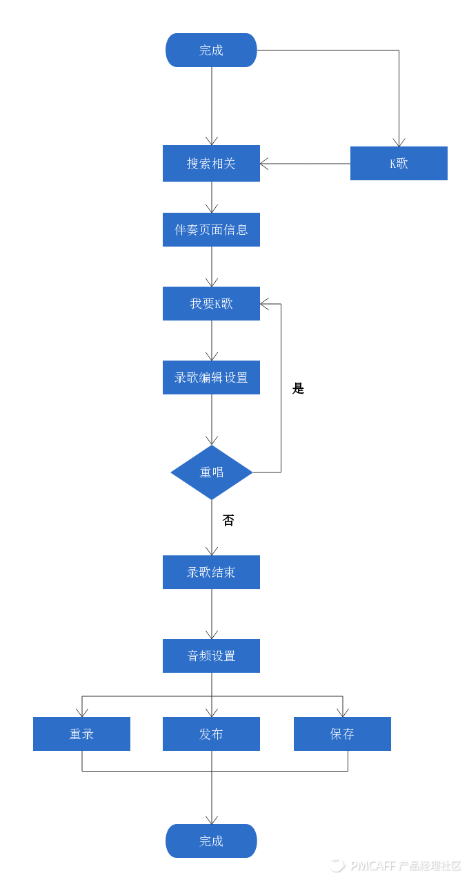 Flow Chart Demo (2).png