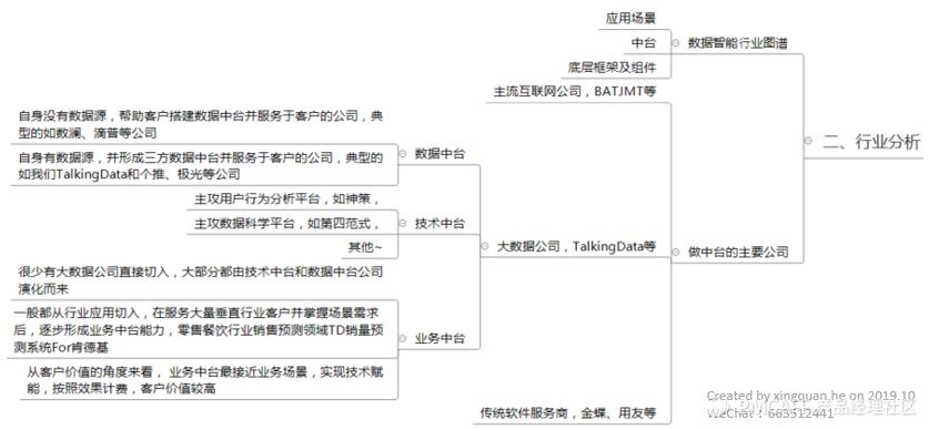 图 行业分析部分文章结构.png