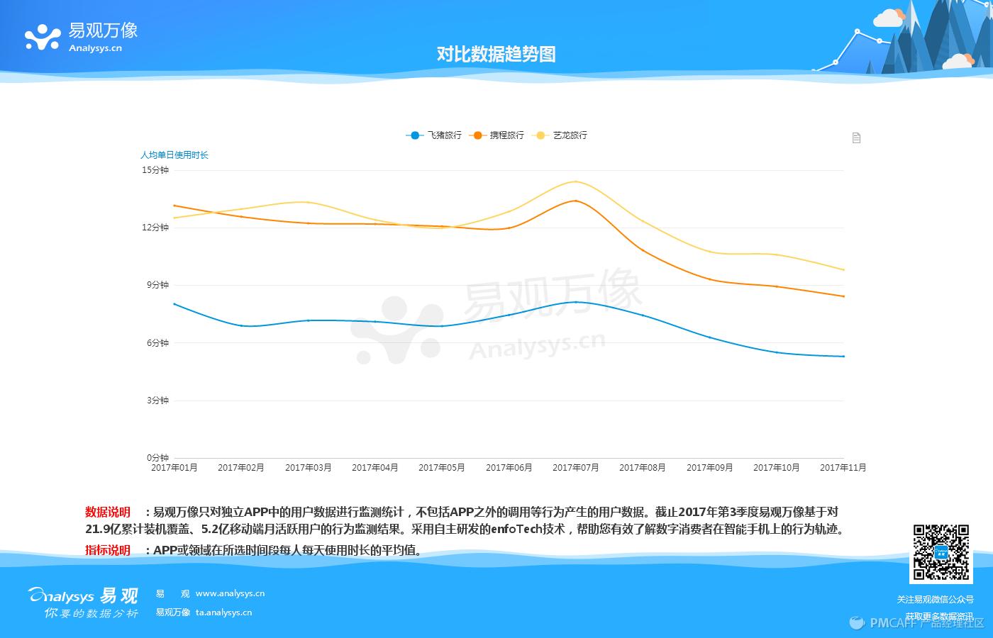 对比数据趋势图 - 201711 (1).jpg