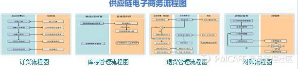供应链电子商务流程图.jpg