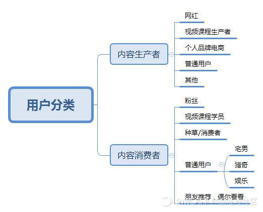 用户分类.png