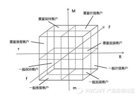 RFM模型 基本结构.png