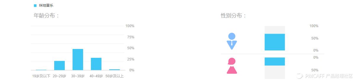 年龄【21.48.28】性别【68】分布.jpg