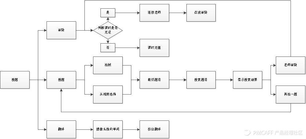 学霸君搜题流程图.jpg
