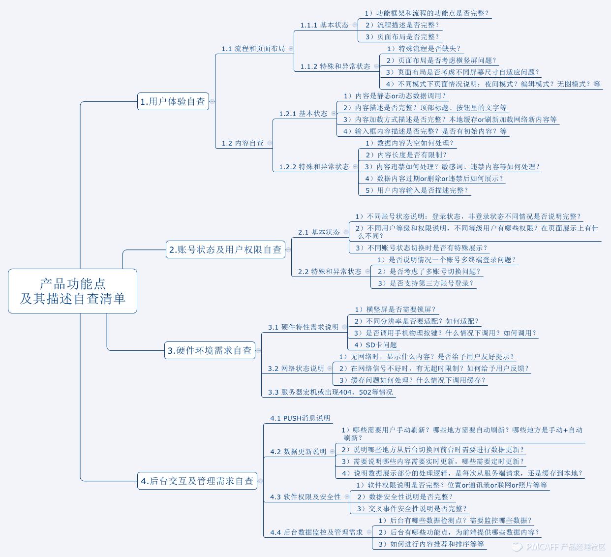 产品功能点 及其描述自查清单.png