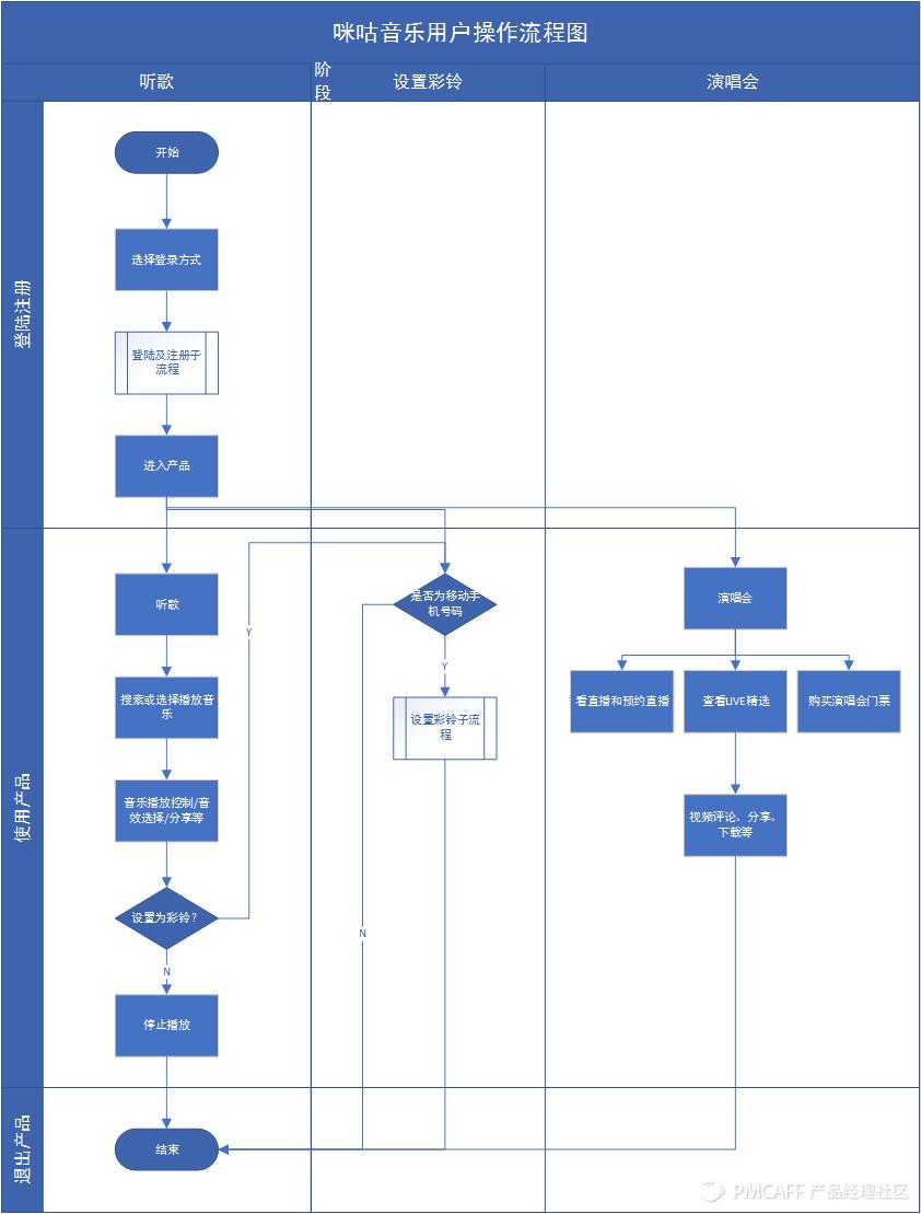 咪咕音乐流程图.png