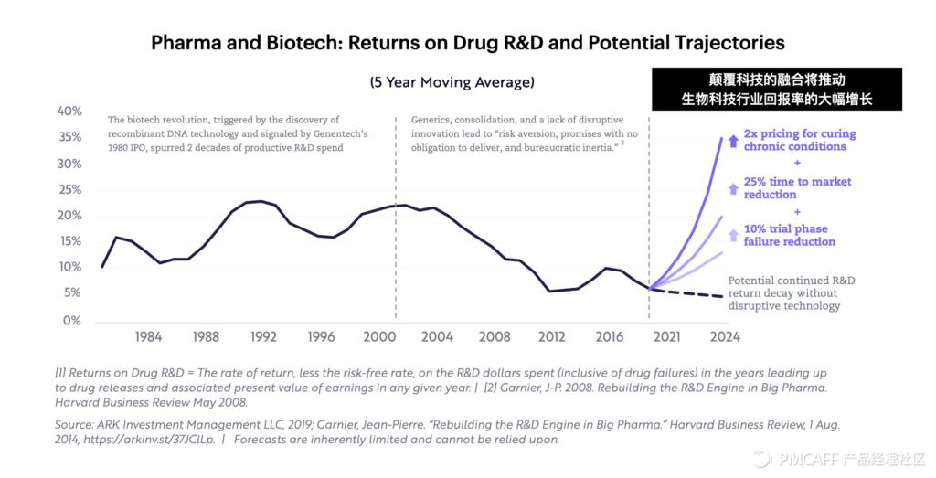 未来已来 / 后疫情时代的美股科技趋势投资指南插图(16)