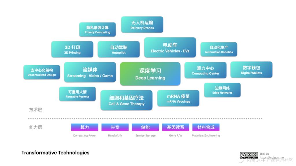 未来已来 / 后疫情时代的美股科技趋势投资指南插图(7)