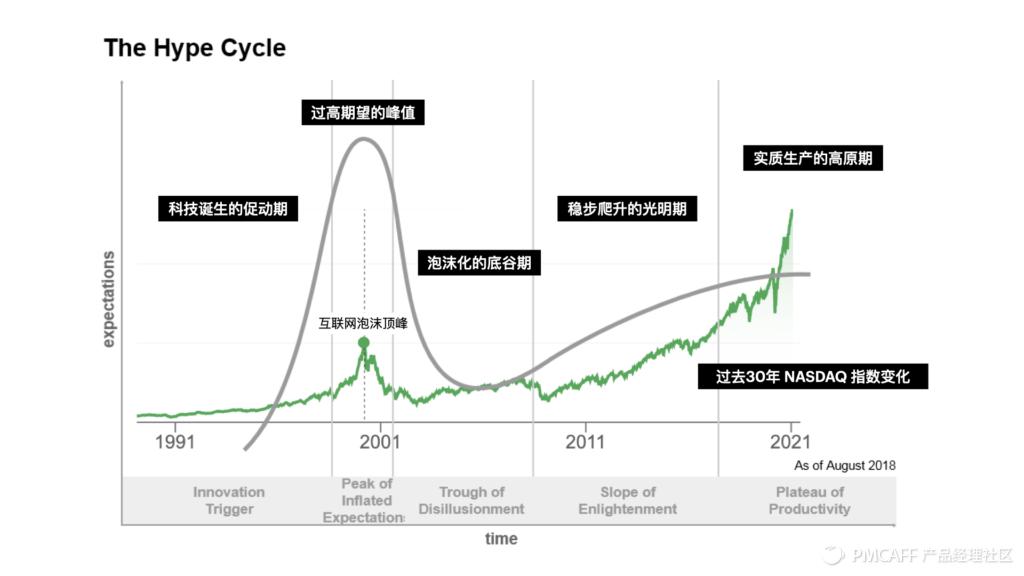未来已来 / 后疫情时代的美股科技趋势投资指南插图(5)