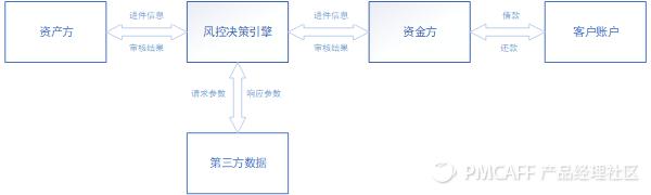 信贷H5产品需求文档插图2