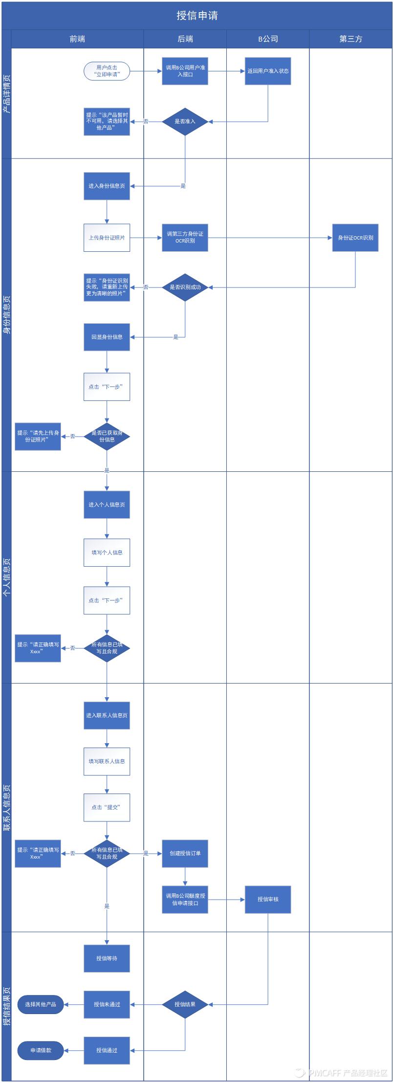 信贷H5产品需求文档插图17