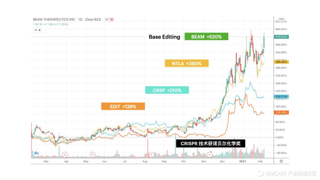 未来已来 / 后疫情时代的美股科技趋势投资指南插图(15)