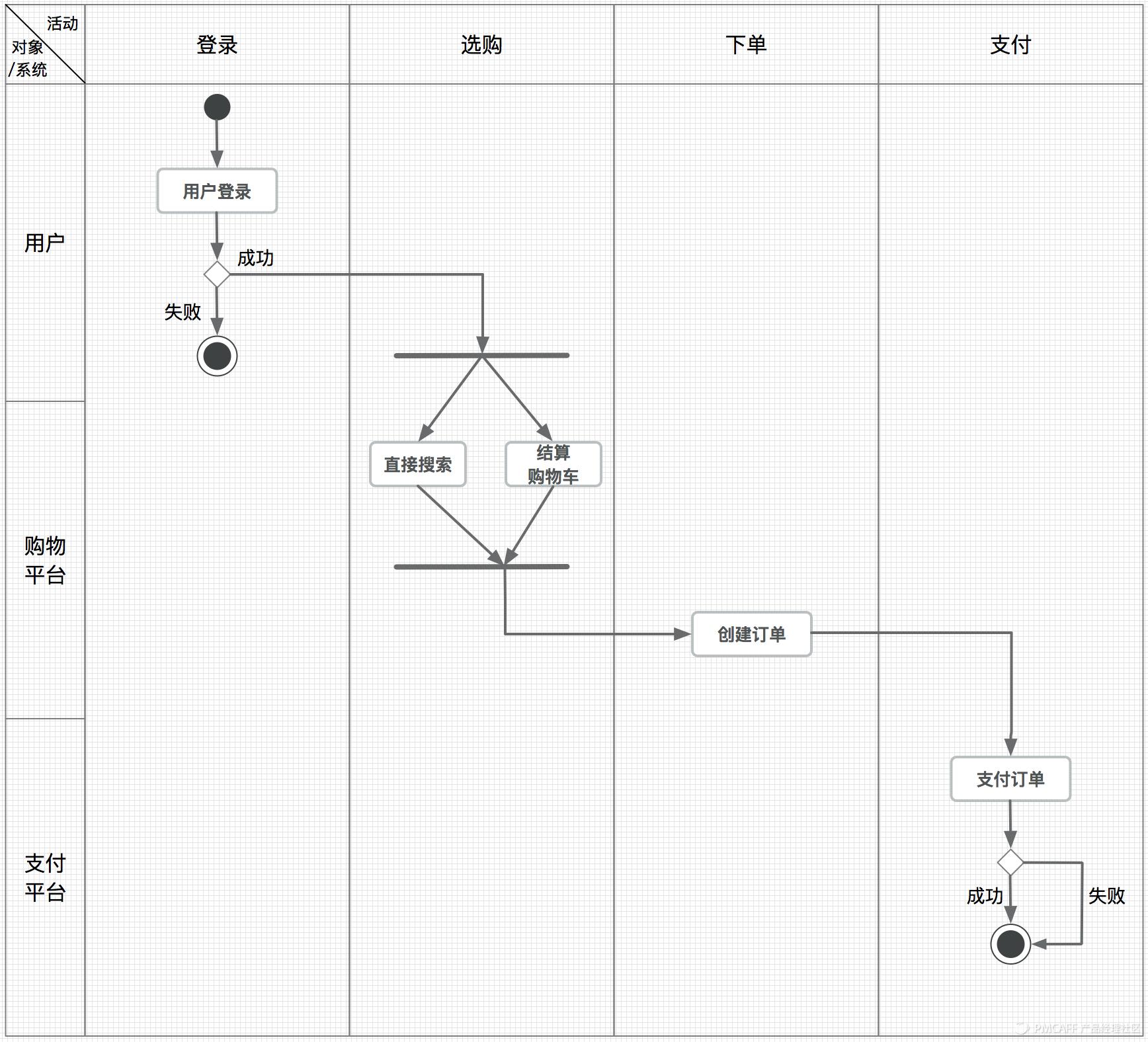 案例活动图