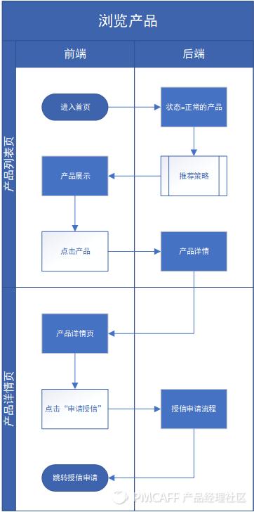 信贷H5产品需求文档插图14