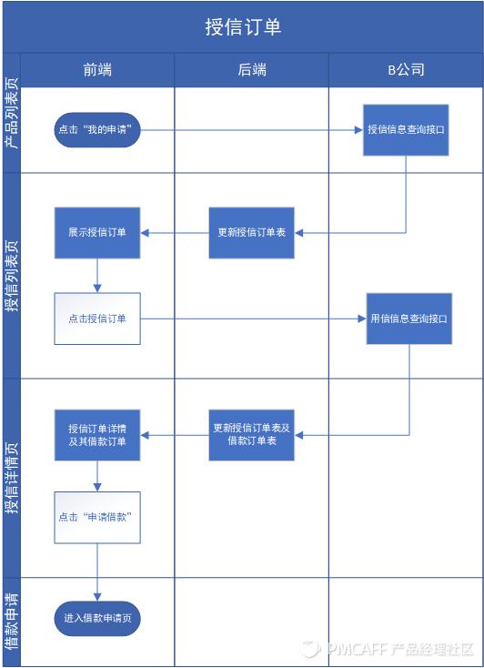信贷H5产品需求文档插图22
