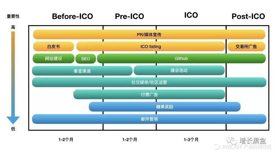 """深度分析:ICO如何靠营销实现""""指数级增长""""?-增长黑盒 - 增长黑客专用工具箱 - 增长黑客社区"""