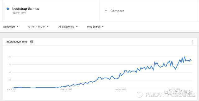 一位增长黑客的创业史:Google挖掘细分市场,冷启动赚得百万美金-增长黑盒 - 增长黑客专用工具箱 - 增长黑客社区