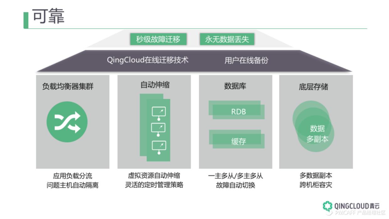 QingCloud-Stability