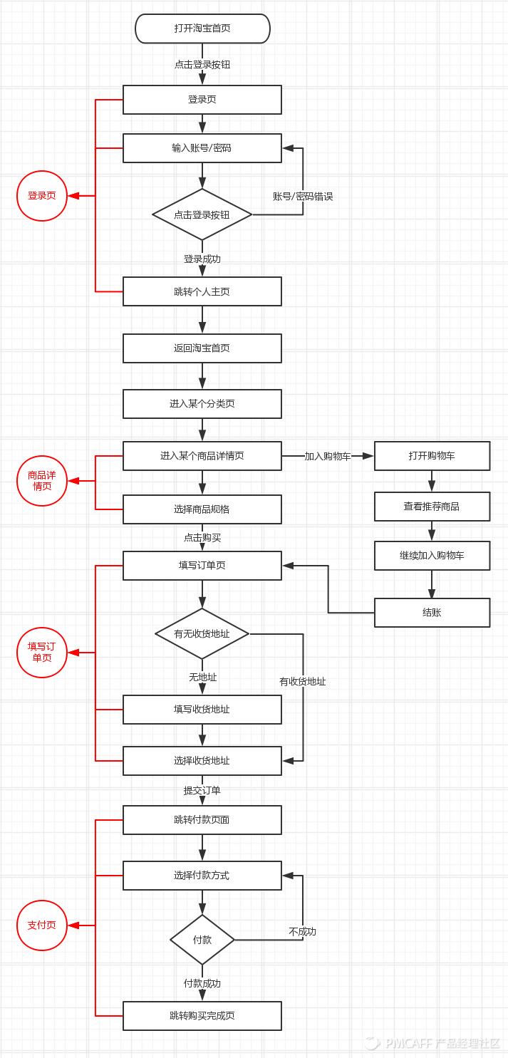 全面解读流程图|附共享单车摩拜ofo案例分析-烽言