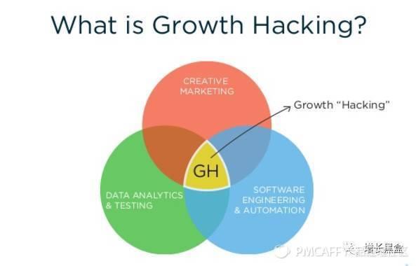 """如何用增长黑客的思维在""""绝地求生""""里吃更多的鸡-增长黑盒 - 增长黑客专用工具箱 - 增长黑客社区"""