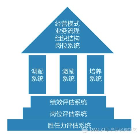人力资源HOUSE模型:在SAAS产品规划管理中的引申应用