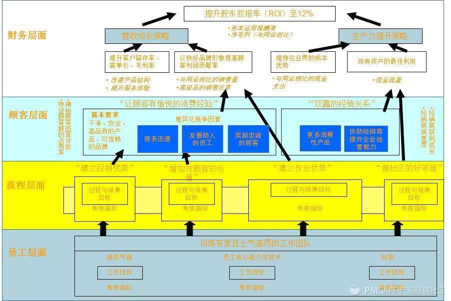 新零售行业的战略管理方法论