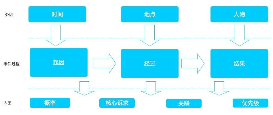 产品经理成长三五事儿:搭建自己的成长模型